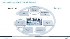 Struktur und Anreiz