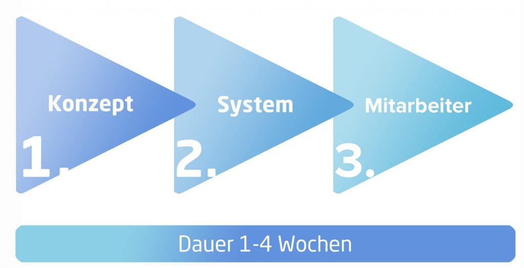 3 phasen zum erfolg